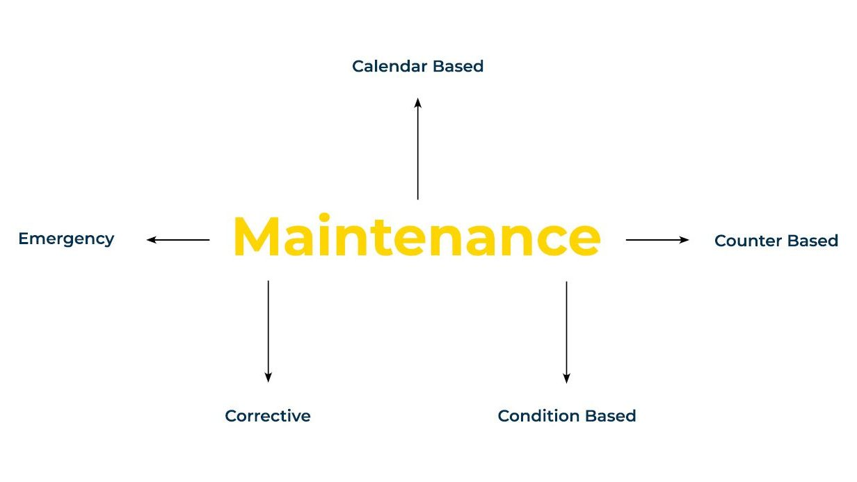 Graphics showing Corrective Maintenance and other strategies in yellow and blue writing.